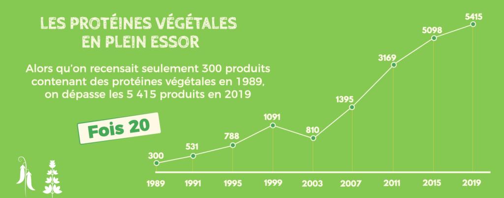 3C - Courbe de consommation des protéines végétales